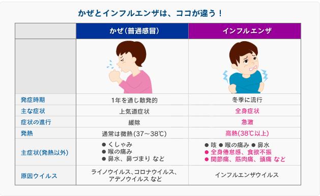 風邪とインフルエンザの違いについて
